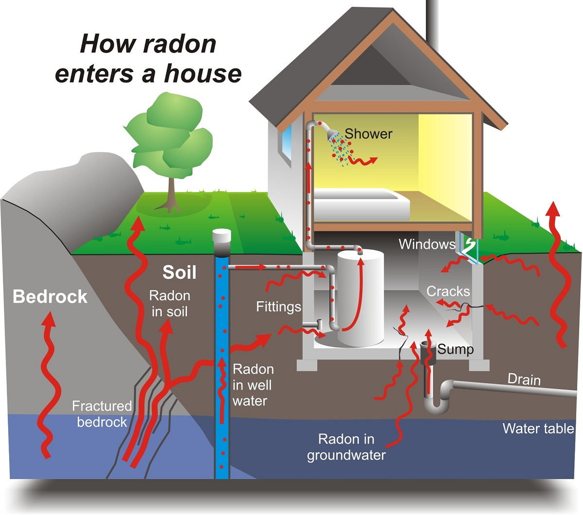 radon testing in Andover MA